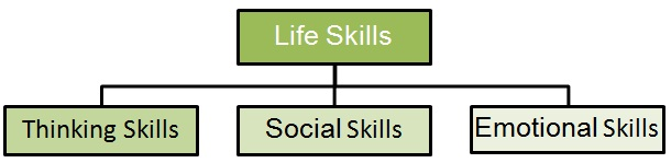 learning and life skills logo